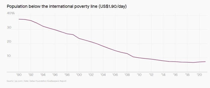 عدد السكان الذين يعيشون تحت خط الفقر العالمي والذي يصل الي 1.9 دولار يوميا أنخفض بشكل مستمر منذ تسعينات القرن الماضي حتي ظهور فيروس كورونا نهاية عام 2019