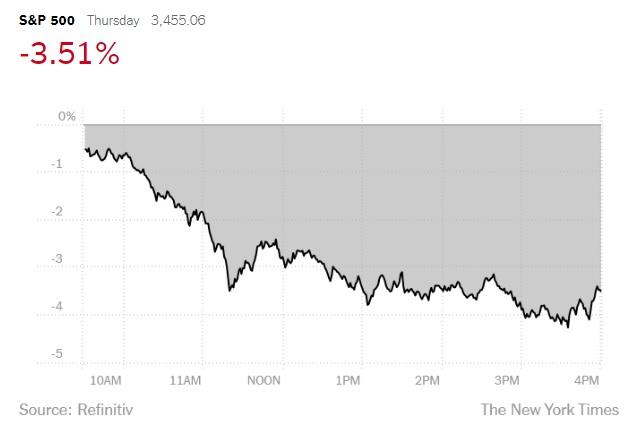 أنخفضت البورصة الأمريكية 3.5% يوم الخميس 3 سبتمبر 2020 بسبب شركات التكنولوجيا