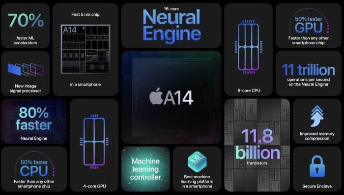 معالج موبايل أيفون 12 من طراز A14 يقدم تحسينات  في الأداء، خاصةً في مهام التعلم الذاتي والذكاء الاصطناعي