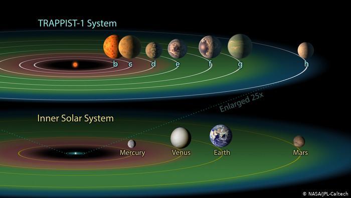 صورة توضيحية لكواكب المجموعة الشمسية