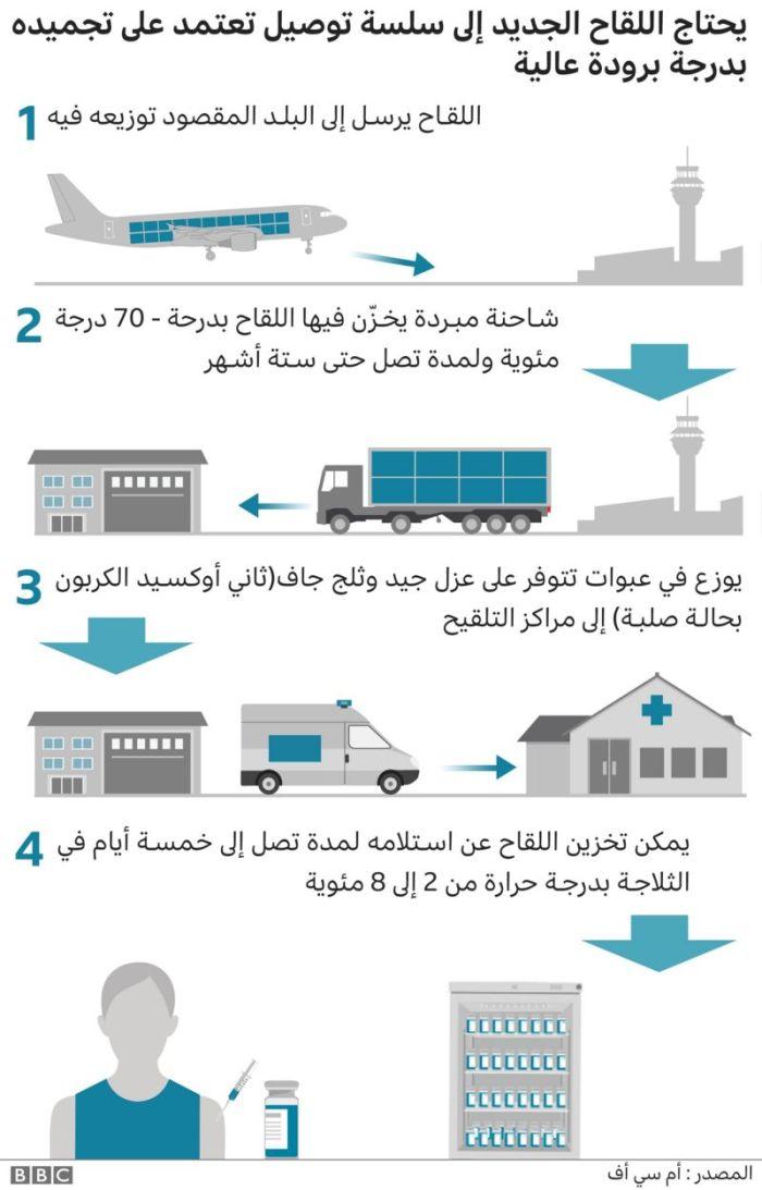 إنفوجرافيك يوضح خطوات نقل وتداول فيروس كورونا