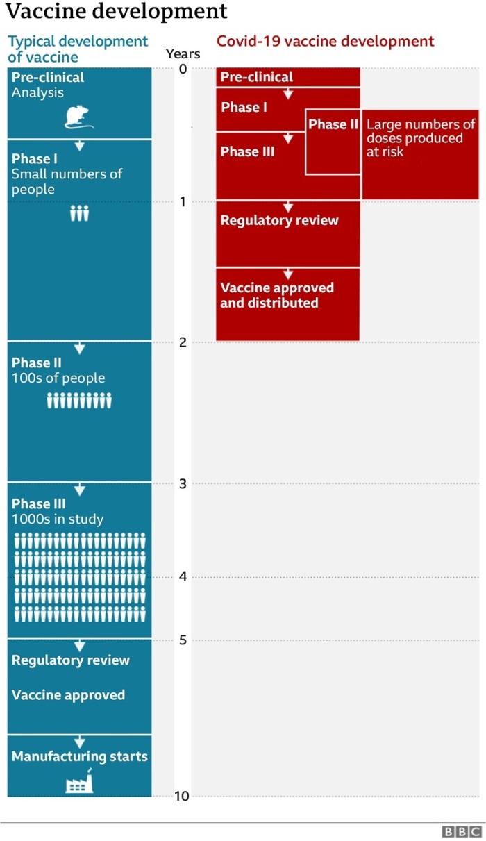 في الوضع الطبيعي قد يستغرق إنتاج اللقاح فترة تصل الي 10 سنوات