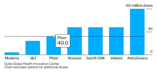 طلبت الحكومة البريطانية شراء 350 مليون جرعة ضد فيروس كورونا من شركات متعددة منها 100 مليون جرعة من شركة استرازنيكا و40 مليون جرعة من فايزر