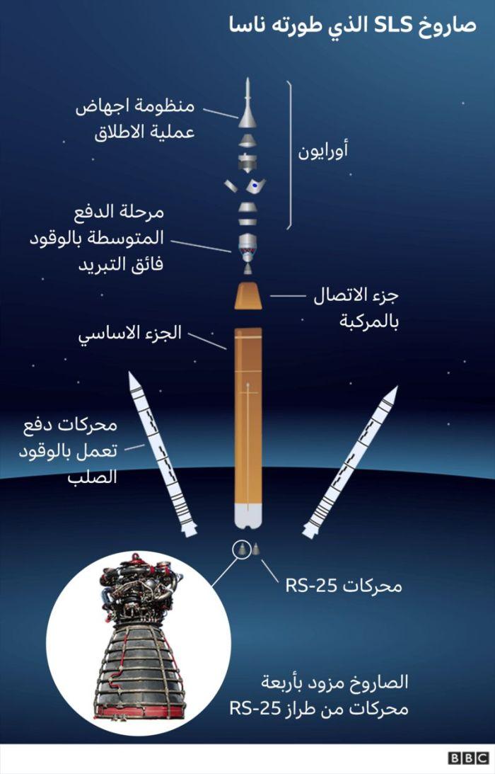 المركبة الفضائية ومنظومة الاطلاق