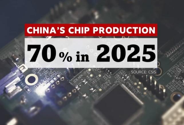 الصين عام 2019 كانت تنتج 16% من الشرائح الإلكترونية في السوق العالمية ومن المتوقع أن تصل النسبة الي 70% عام 2025