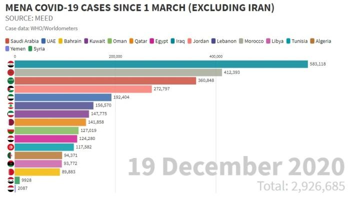 عدد حالات الإصابة بفيروس كورونا في الشرق الأوسط منذ أول مارس 2020 حتي 19 ديسمبر، تحتل العراق المركز الأول بحوالي 580 ألف حالة تليها المغرب ثم السعودية