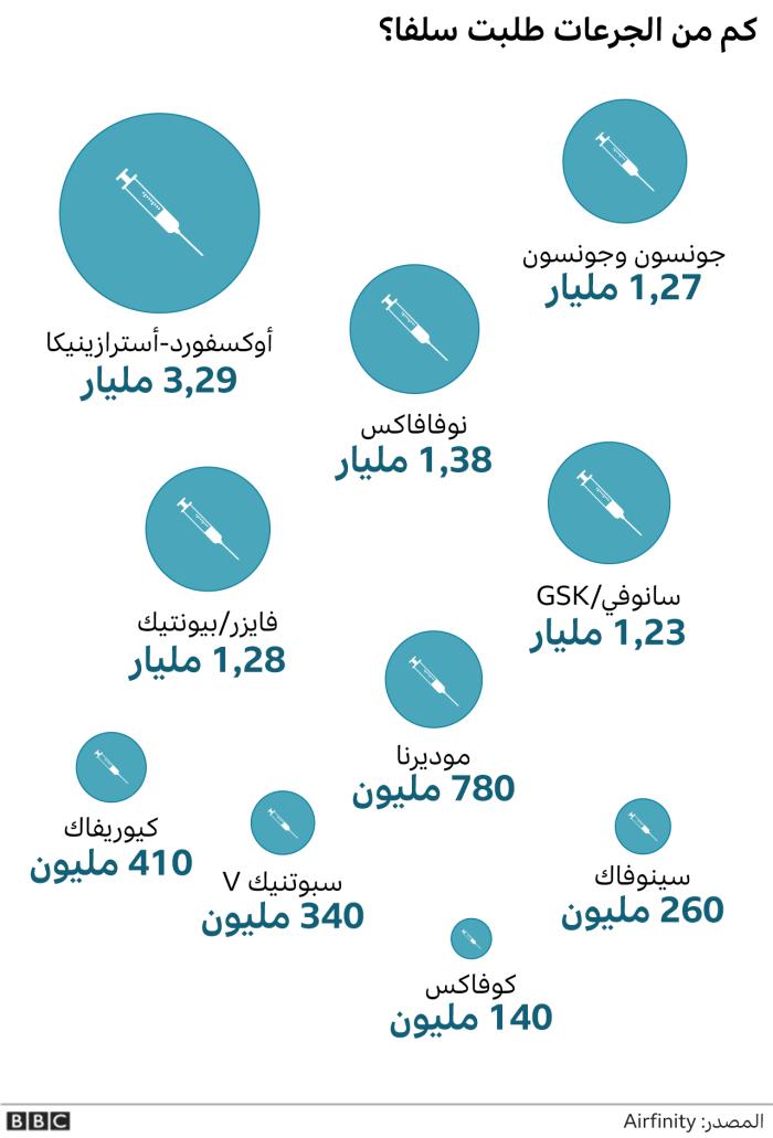 عدد الجرعات التي تم طلبها من الشركات المنتجة