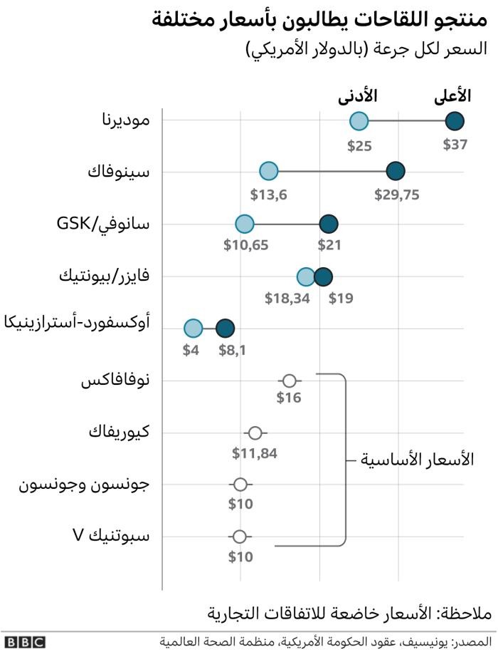 أسعار جرعة لقاح كورونا من الشركات المنتجة