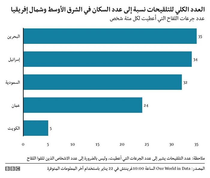 عدد اللقاحات التي تم توزيعها في منطقة الشرق الأوسط