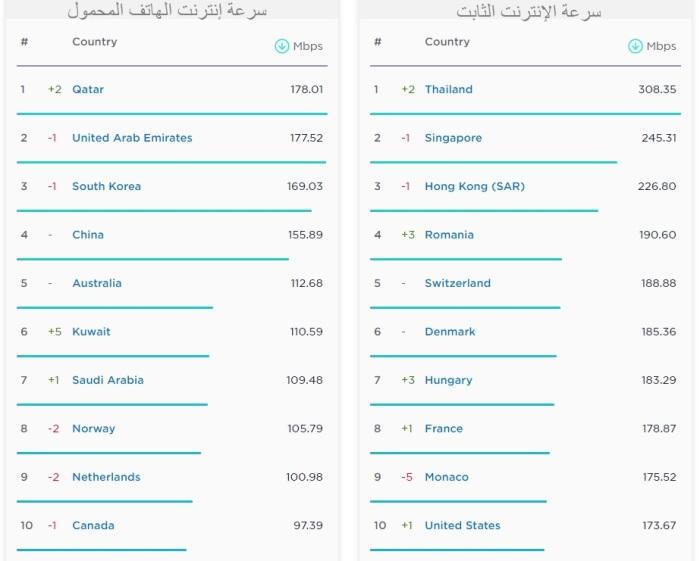 الدول التي تحتل المراكز الـ10 الأولي عالميا في سرعة الإنترنت الثابت وإنترنت الهاتف المحمول