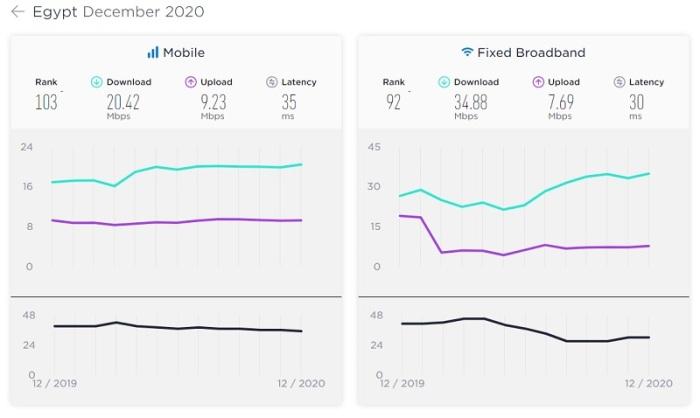 سرعة الإنترنت الثابت وإنترنت الهاتف المحمول في مصر عام 2020 وفي الجزء الأسفل مقارنة من بيانات العام السابق 2019