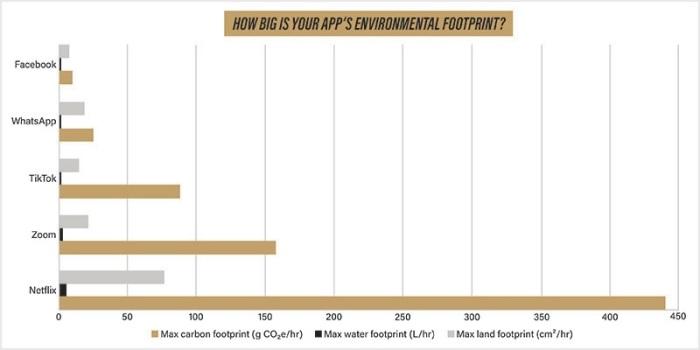 مدي استخدام تطبيقات الإنترنت لموارد البيئة