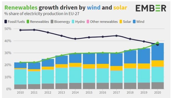 معدل النمو في الطاقة النظيفة بدول الاتحاد الأوربي مدفوعة بنمو الطاقة الشمسية وطاقة الرياح لعام 2020