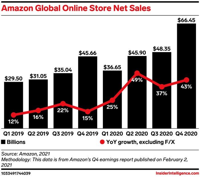 جيف بيزوس يتنحى عن منصب الرئيس التنفيذي لشركة أمازون بعد مبيعات رائعة في أرقام الربع الأخير محطما الرقم القياسي