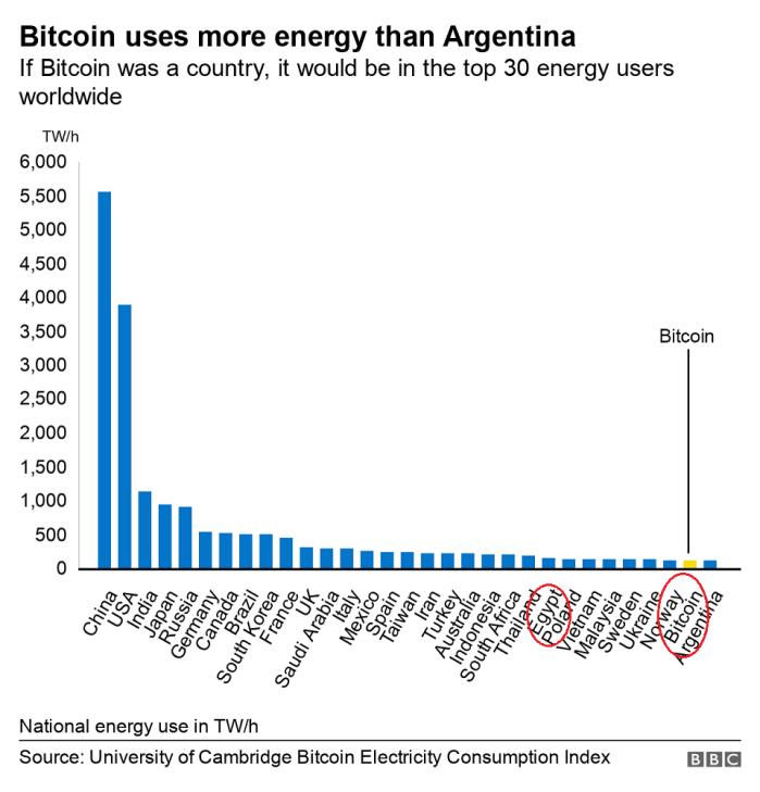إذا كانت العملة الرقمية بيتكوين دولة فسوف يكون ترتيبها رقم 30 في أكثر الدول استهلاكا للطاقة الكهربائية