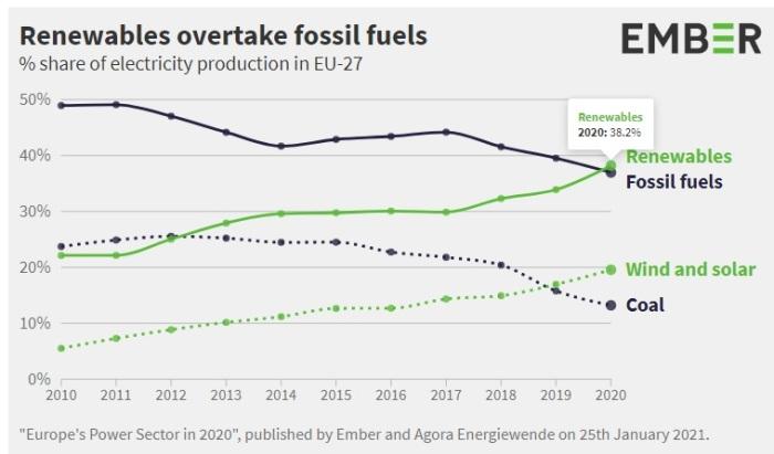 """""""قطاع الطاقة في أوروبا في 2020"""" ، المصدر Ember and Agora Energiewende في 25 يناير 2021"""
