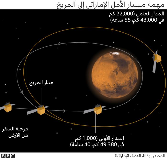 مهمة مسبار الأمل الي المريخ