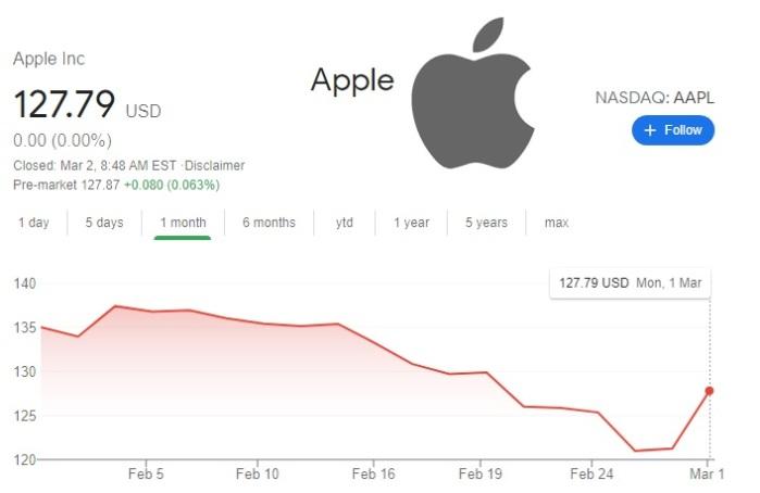 """سعر سهم شركة أبل يقفز 5% بعد قرار إعادة فتح كل متاجرها """"أبل ستور"""" بالولايات المتحدة"""