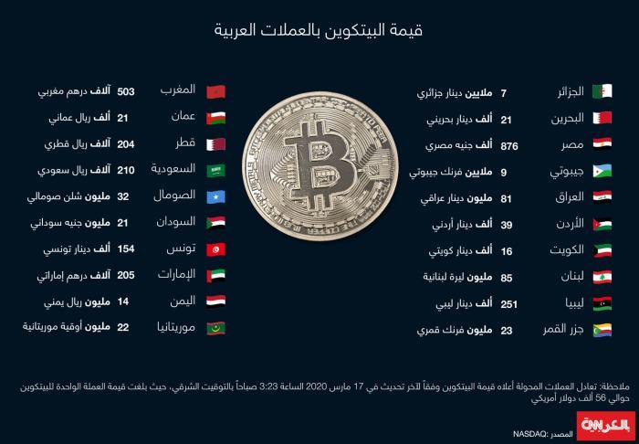 مقارنة بين العملة الرقمية بيتكوين وعملات بعض الدول العربية