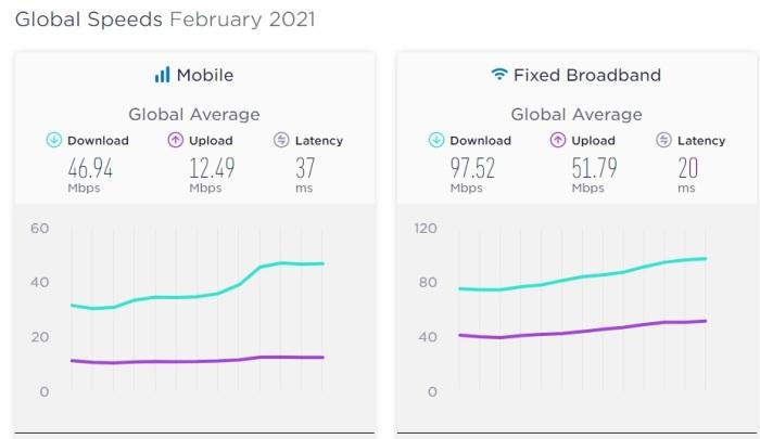 المتوسط العالمي لسرعة الإنترنت، علي الجانب الأيسر سرعة إنترنت الموبايل وعلي الجانب الأيمن سرعة الإنترنت علي التليفون الأرضي