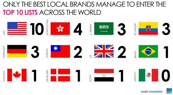 عدد العلامات التجارية المحلية التي جائت ضمن أكثر 10 علامات تجارية تأثيرا في بعض دول العالم - في مصر علامة تجارية واحدة للمصرية للاتصالات