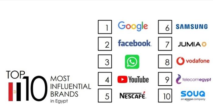 العلامات التجارية الأكثر تأثيرا في مصر عام 2020
