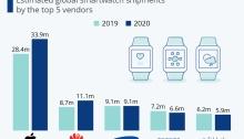 تطور السوق العالمي للساعات الذكية بين عامي 2019 و 2020
