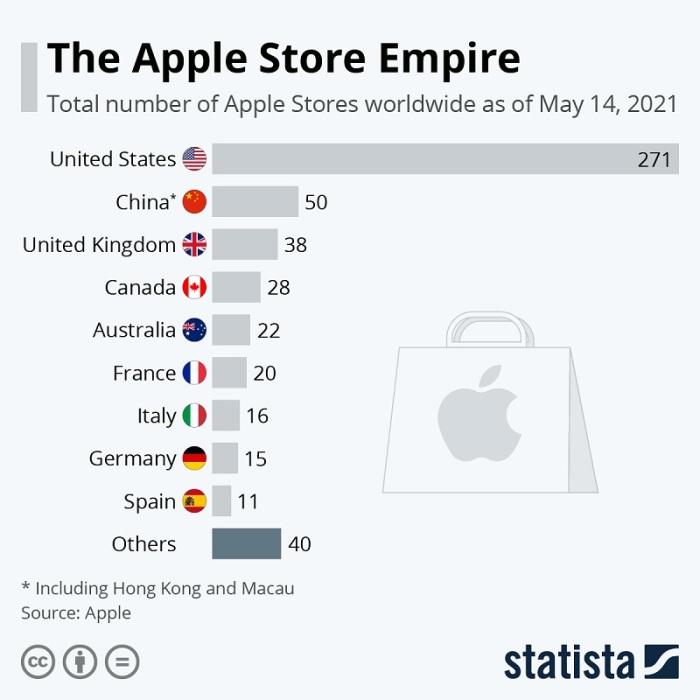 متاجر أبل (أبل ستورز) حول العالم