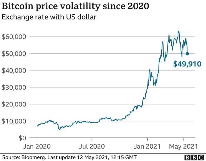 سعر العملة الرقمية بيتكوين خلال الفترة من يناير 2020 حتي مايو 2021