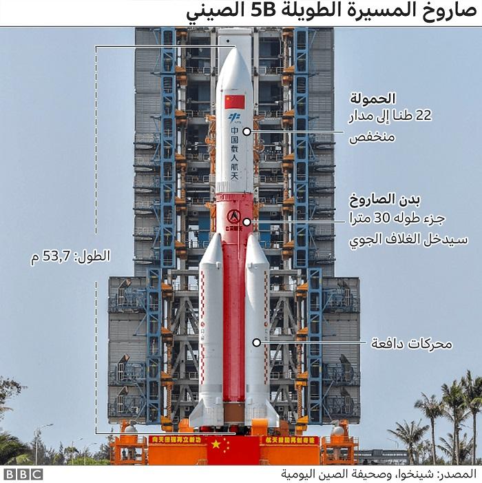 صاروخ لونج مارش 5 بي الصيني