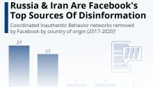 عدد الشبكات التي تنفذ حملات مضللة علي شبكة الفيسبوك