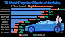 إنفوجرافيك يوضح مبيعات السيارات الكهربائية في الولايات المتحدة خلال الثلاث سنوات السايقة ويظهر تفوق كاسح لشركة تسلا علي منافسيها
