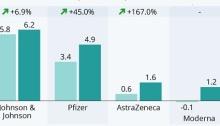 مقارنة بين أرباح شركات الأدوية المنتجة للقاح كورونا خلال عامس 2020 و 2021