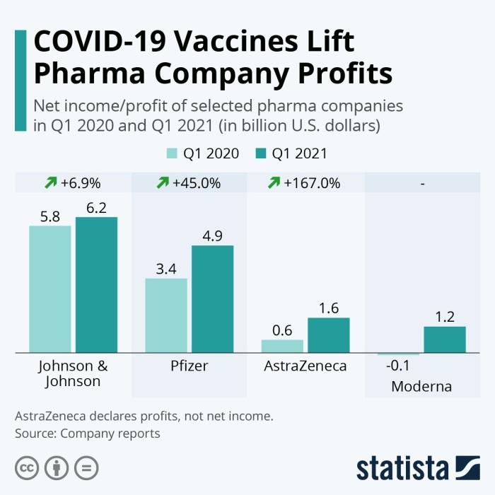 مقارنة بين أرباح شركات الأدوية المنتجة للقاح كورونا خلال عامي 2020 و 2021