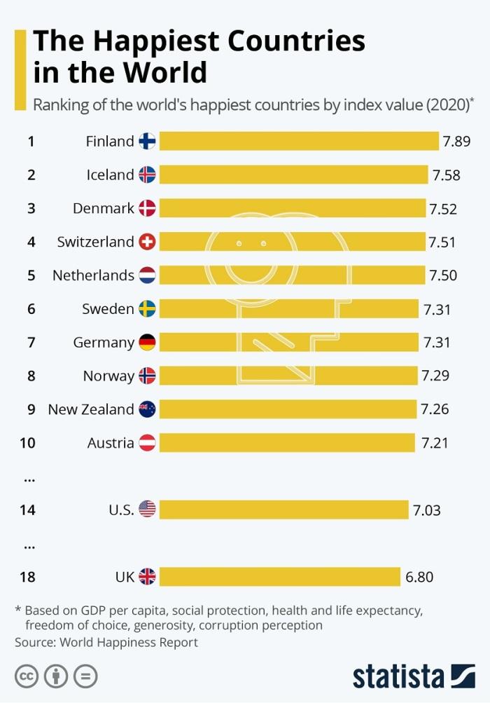قائمة بأكثر الدول سعادة في العالم عن عام 2020