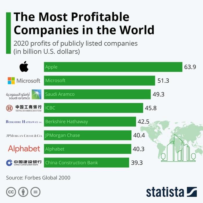 الشركات العالمية الأكثر ربحية في العالم خلال عام 2020 بالمليار دولار