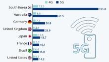 سرعة الإنترنت الموثوق بها لشبكات الجيل الخامس (باللون الأزرق الغامق) في بعض الدول مقارنة مع سرعة الجيل الرابع (باللون الأزرق الفاتح)