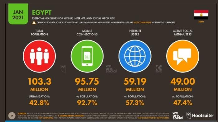 الوضع في مصر عام 2021 موضحا به عدد السكان وعدد مستخدمي الإنترنت والموبايل