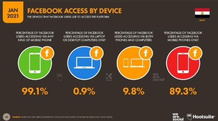 يتعامل 99% من مستخدمي شبكة فيسبوك معها من خلال أجهزة الموبايل وذلك في يناير 2021