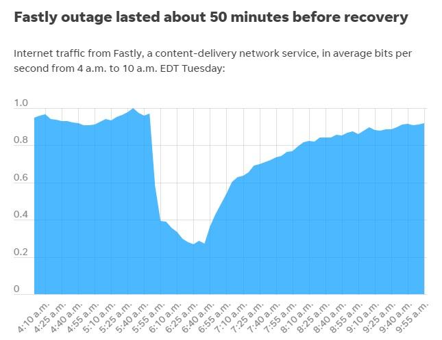 استغرق إصلاح عطل شبكة فاستلي حوالي 50 دقيقة لكي تعود95% من الشبكة لوضعها الطبيعي