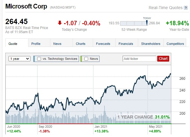 سهم شركة مايكروسوفت قفز قفزات كبيرة خلال عام جائحة كورونا حتي تجاوزت قيمته السوقية 2 تريليون دولار يوم الثلاثاء 22 يونيو 2021