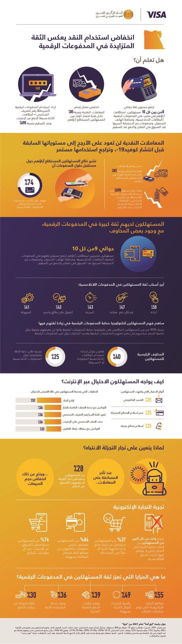 دراسة لشركة فيزا عن ثقة المصريين في المدفوعات الإلكترونية