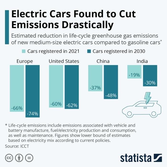 مقارنة بين الإنخفاض في الإنبعاثات الضارة للسيارات الكهربائية مقارنة مع السيارات التقليدية (لسيارة متوسطة الحجم) في أوروبا والولايات المتحدة والصين والهند