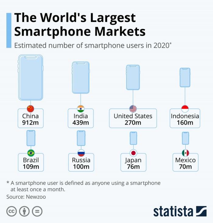 أكبر أسواق الموبايل في العالم
