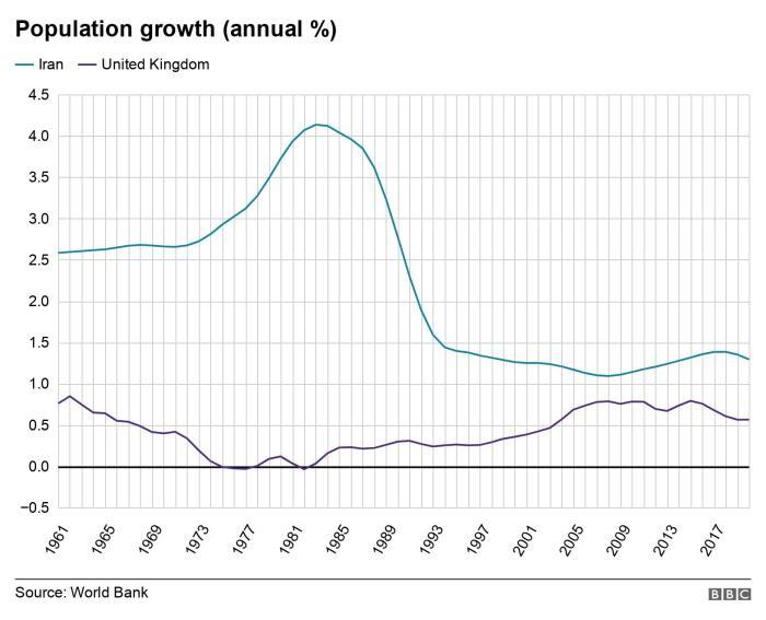 مقارنة بين معدل الزيادة السكانية السنوية في إيران (باللون الأزرق الفاتح) وبريطانيا (باللون الأزرق الغامق)