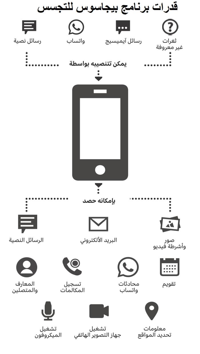طريقة عمل برنامج بيجاسوس الذي يقوم بالتجسس علي الهواتف وهو من إنتاج شركة NSO الإسرائيلية