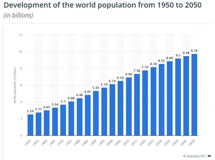 زمن المتوقع أن يزداد  عدد سكان العالم 4 أضعاف خلال 100 عام فقط، في الفترة من 1950 الي 2050