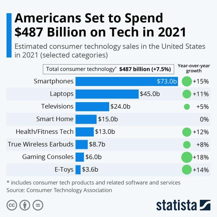 إنفاق الأمريكيون علي التكنولوجيا يصل الي رقم قياسي عام 2021 بسبب وباء كورونا