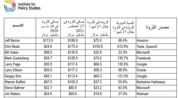 جدول يوضح ثروات أكثر 10 مليارديرات في الولايات المتحدة استفادة من جائحة كورونا
