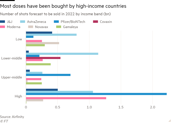 نسبة اللقاحات المتوقع بيعها عام 2022 مقسمة علي 4 مستويات من الدول حسب الدخل بالأعلي الأقل دخلا وبالأسفل الأعلي دخلا، الألوان تبين الشركات المنتجة للقاحات